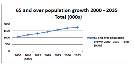 Figure 1: Scotland's ageing nation 2000 -2035