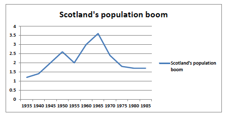 Figure 2 Scotland's population boom 1935 – 1985