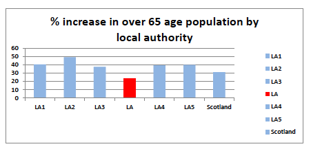 Figure 4 Percentage increase in +65 populations (aggregated) by local authority (2010 – 2035).