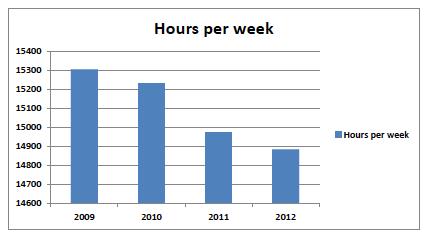 Figure 6 Hours delivered per week