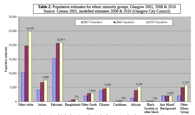 Table 2: Population estimates for ethnic minority groups,