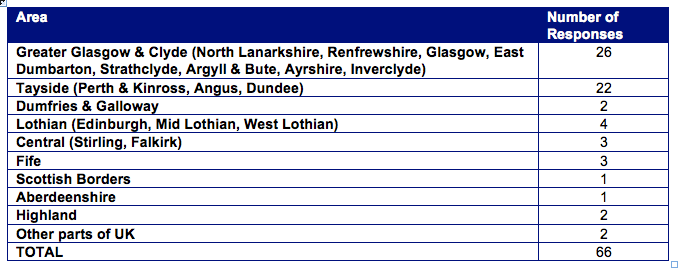Table 8: Number of forensic carer responses to the questionnaire by area