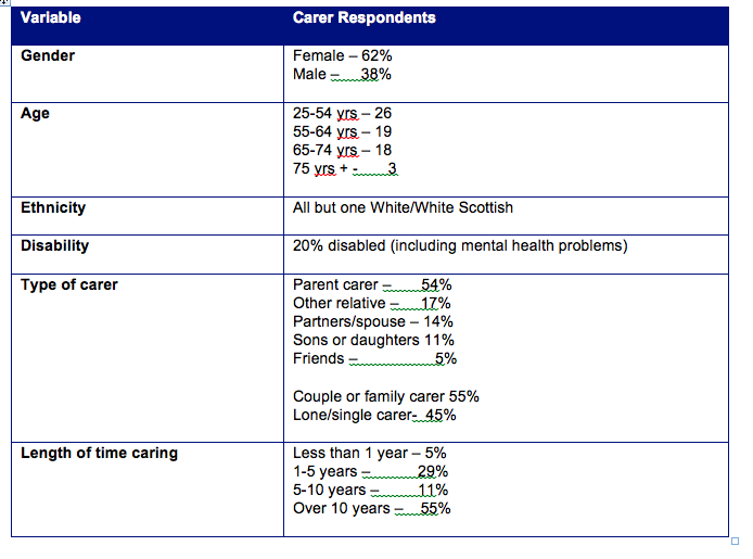 Table 9: Summary characteristics of carers responding to the questionnaire survey