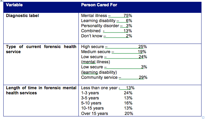 Table 10: Summary of circumstances of person cared for