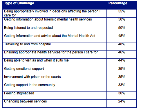 Table 11: Challenges for forensic carers in getting the support they needed identified by survey respondents