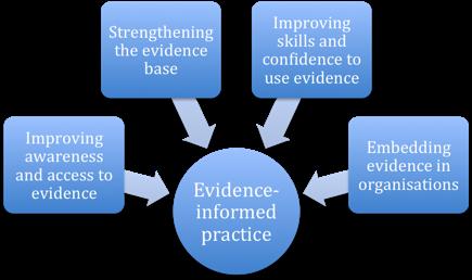 Four pillars of IRISS activity