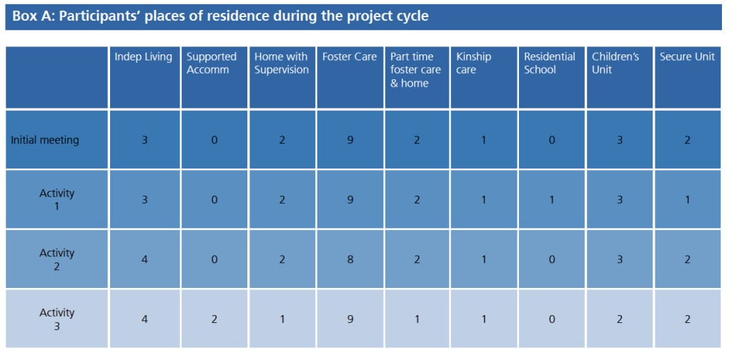 Participants' places of residence during the project cycle